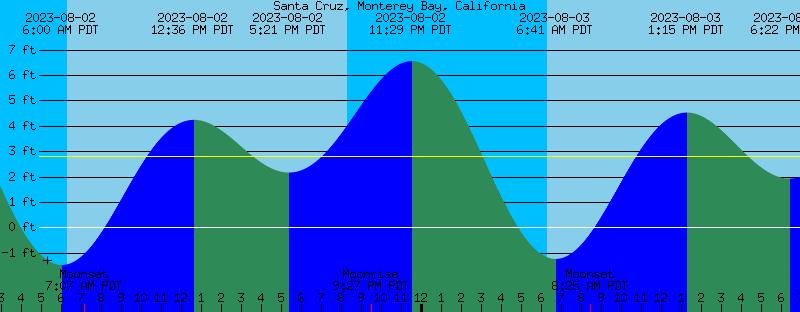 Surfing Santa Cruz Monterey Bay Tide Table
